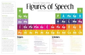 Infographic_PeriodicTableFiguresOfSpeech3