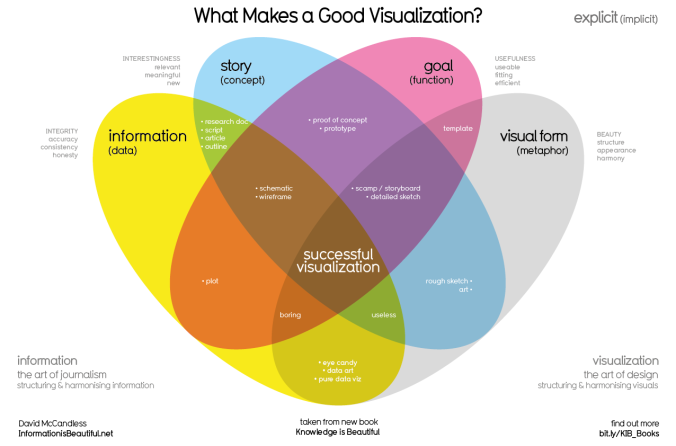 web_what-makes-a-good-infoviz